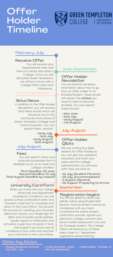Blue And Green Bold & Bright Project Progress Timeline Infographic